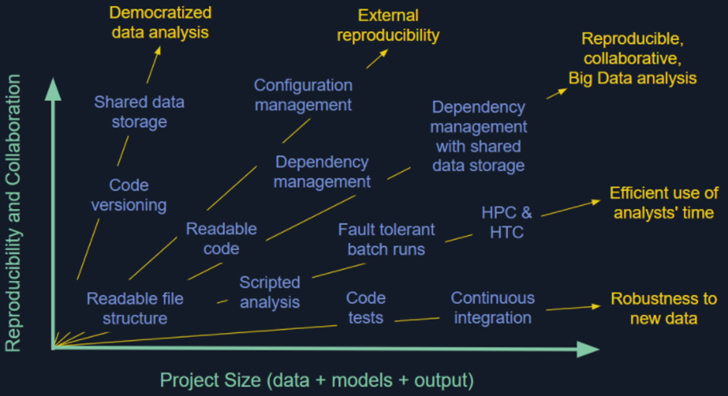 USGS data science branch reproducibility practices along a spectrum of reproducibility and collaboration vs project size. Includes democratized data analysis; external reproducibility; reproducible, collaborative, Big Data analysis; Efficient use of analysts' time; Robustness to new data