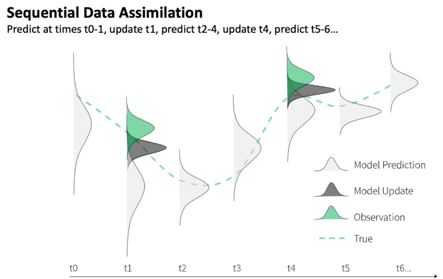 Data assimilation image which shows various timesteps and the distribution of observed and modeled data, based on the assumed uncertainty of both. Wider distributions represent more uncertainty. Uncertainty in models and observations are combined to produce the model update output, which is between the two.