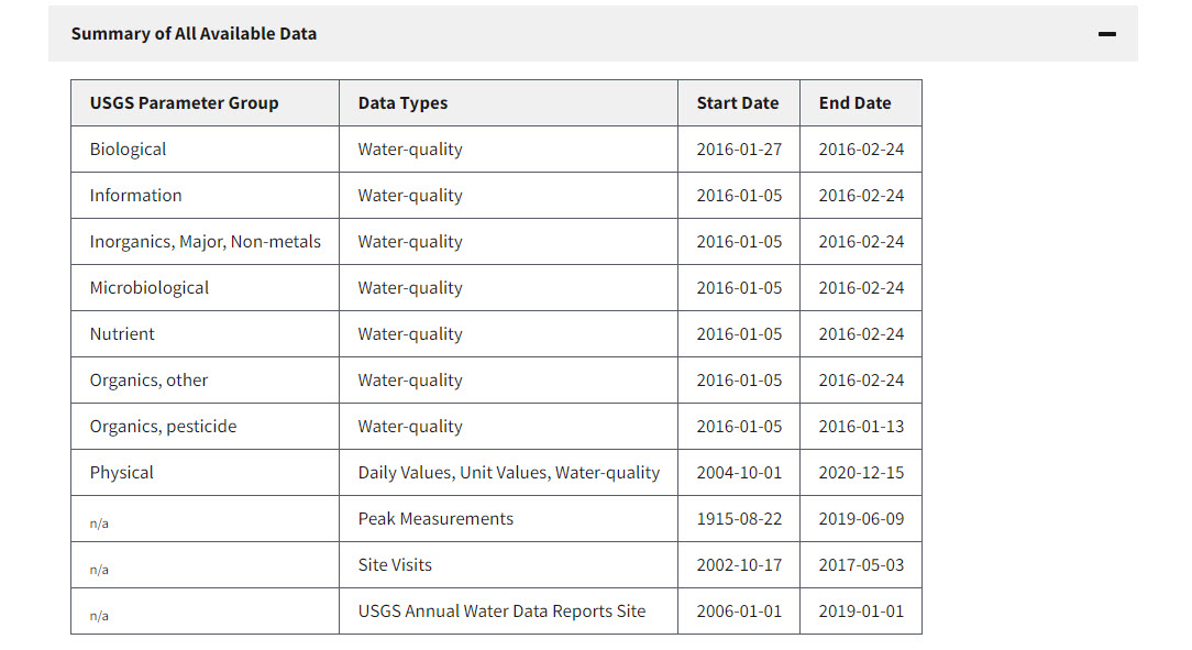 screenshot of a data summary section from monitoring location 07019130, Meramec River at Valley Park, MO