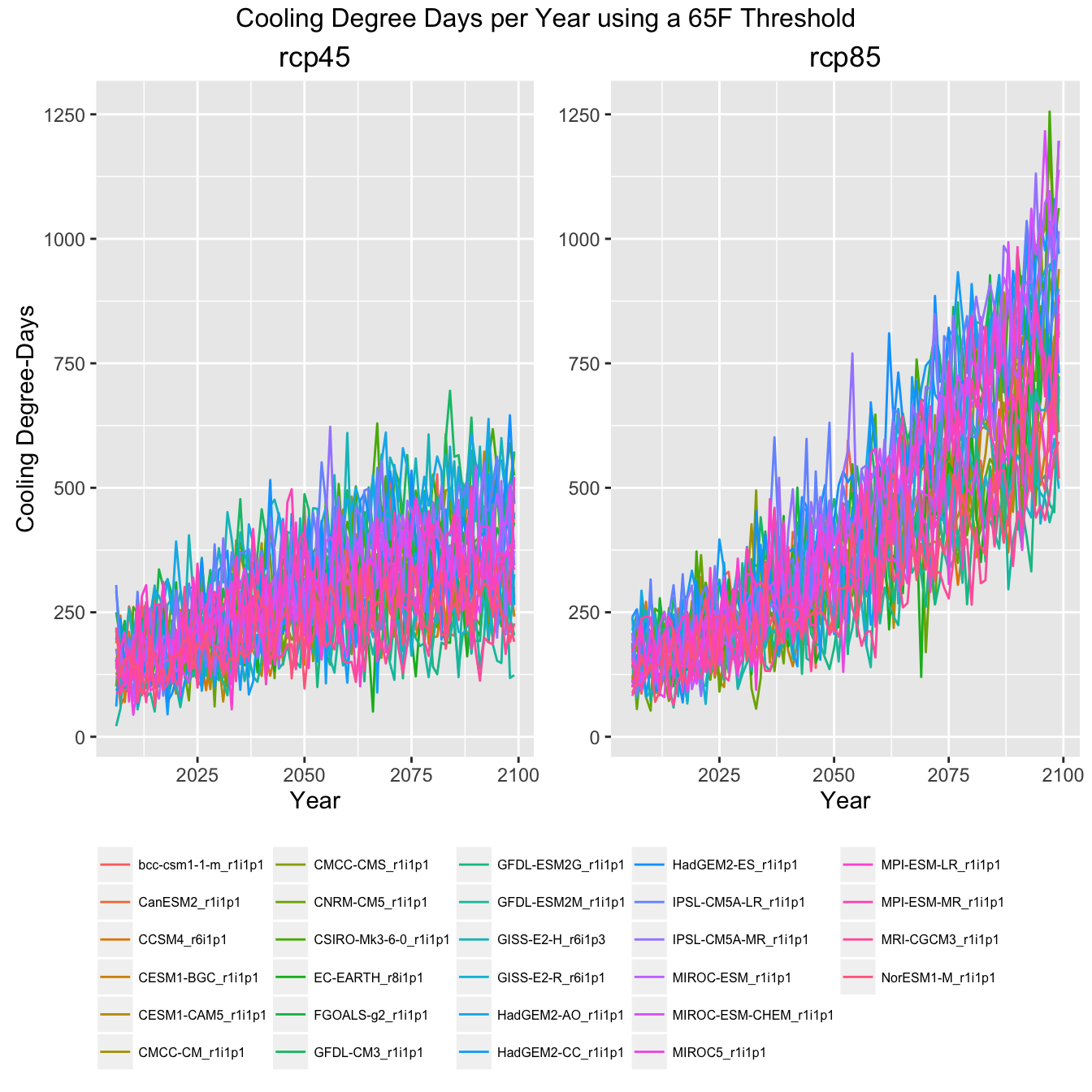 Graph of climate indicator showing all GCMs in the ensemble