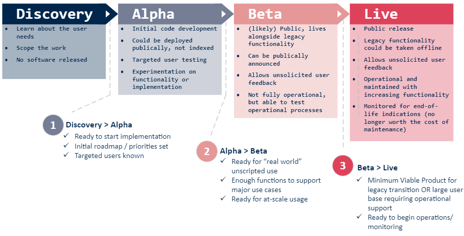 4 part chart that goes from left to right describing the agile process. The four steps are discovery, alpha, beta, and live.