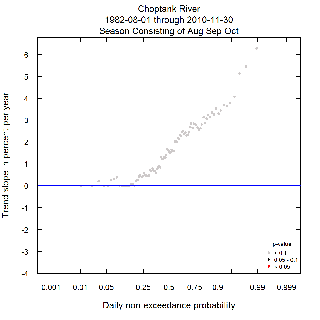 The Quantile-Kendall Plot with design modifications