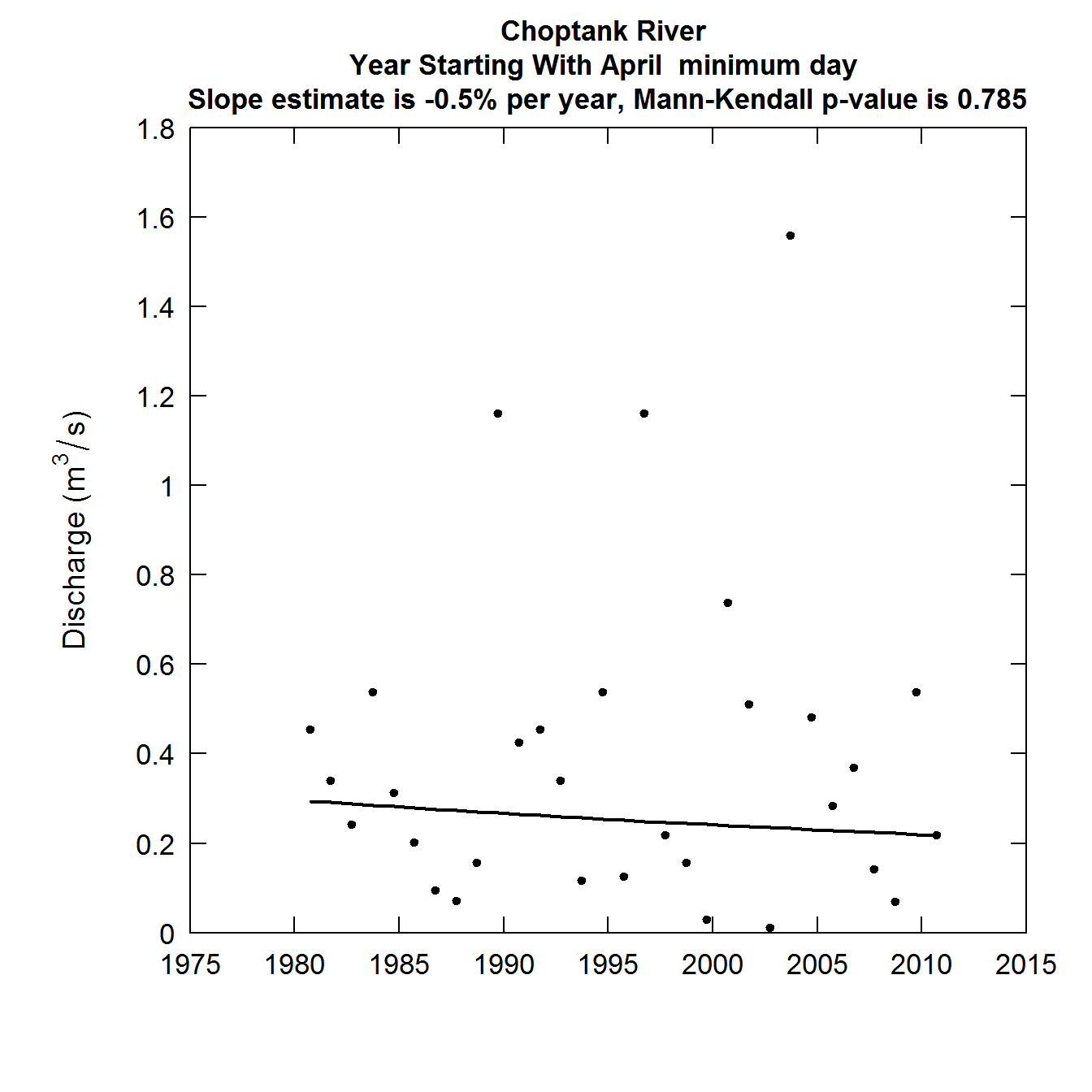 Discharge as a function of Year, slope estimates and Mann-Kendall p-value