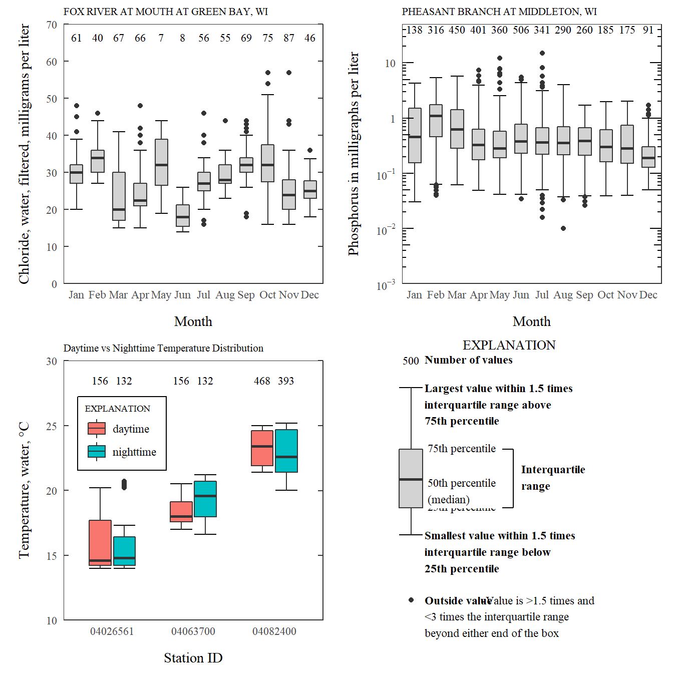 Combining boxplots using framework function and cowplot's plot_grid.