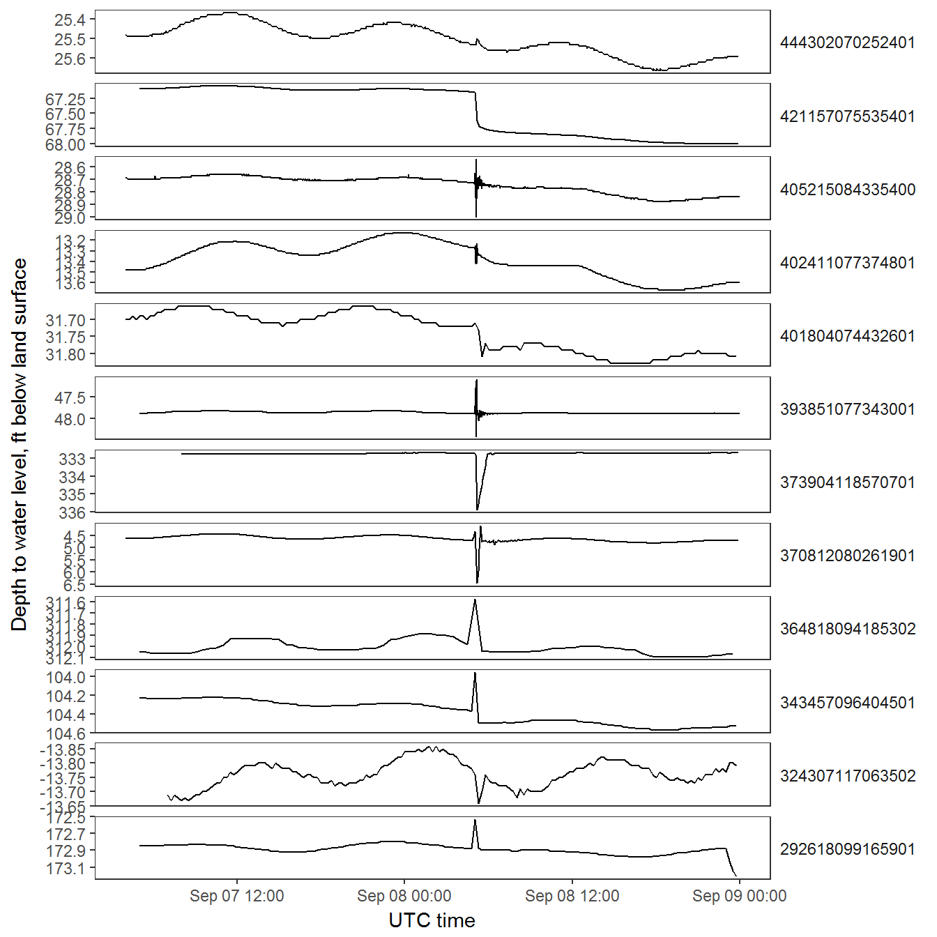 Initial water level plot