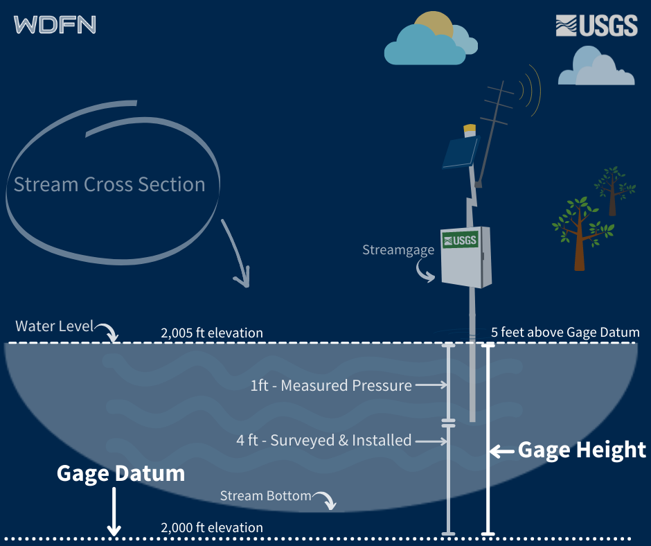 Stream cross section graphic depicting the height from the water surface down to the gage datum -- the gage height.