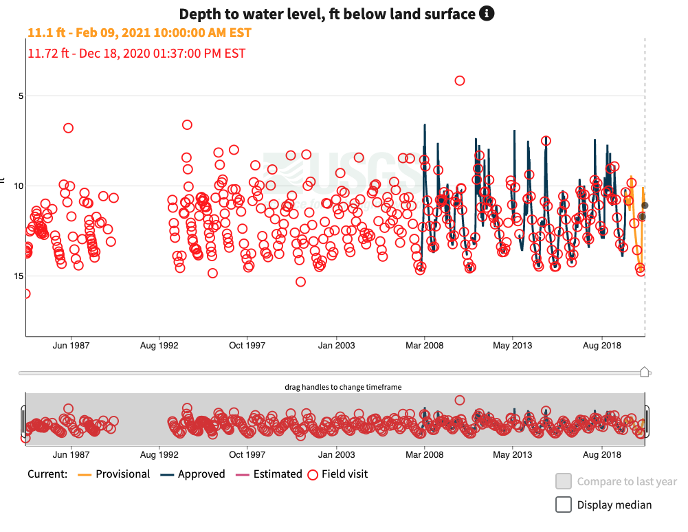 Screenshot of a graph showing field visit data as red circles along with instantaneous values which are charted as a blue and orange line