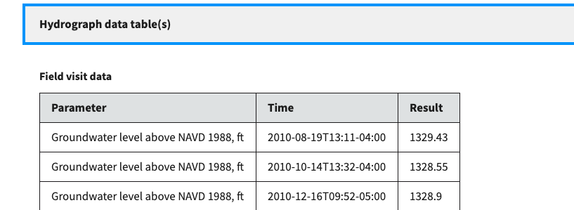 Screenshot of a data table on the monitoring location page, with data for groundwater levels