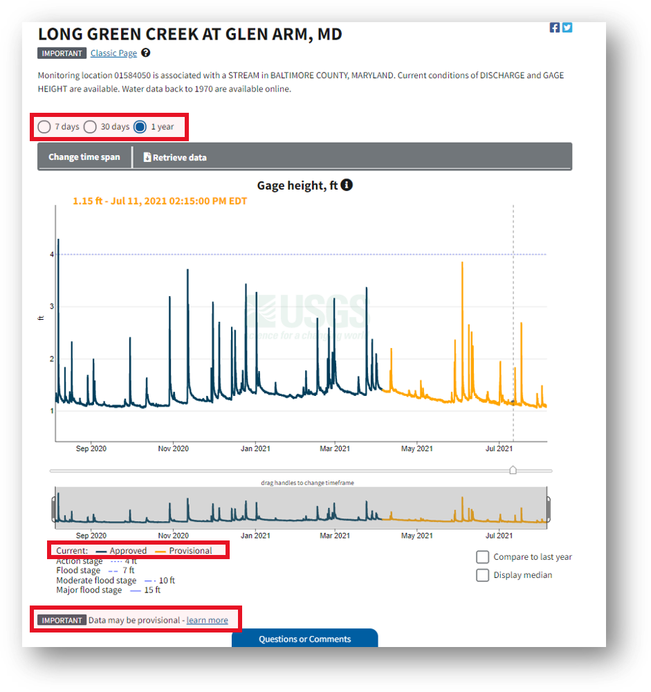 Screenshot that highlights the provisional data statement below the hydrograph, which is on every monitoring location page, including this one for Long Green Creek at Glen Arm, MD.