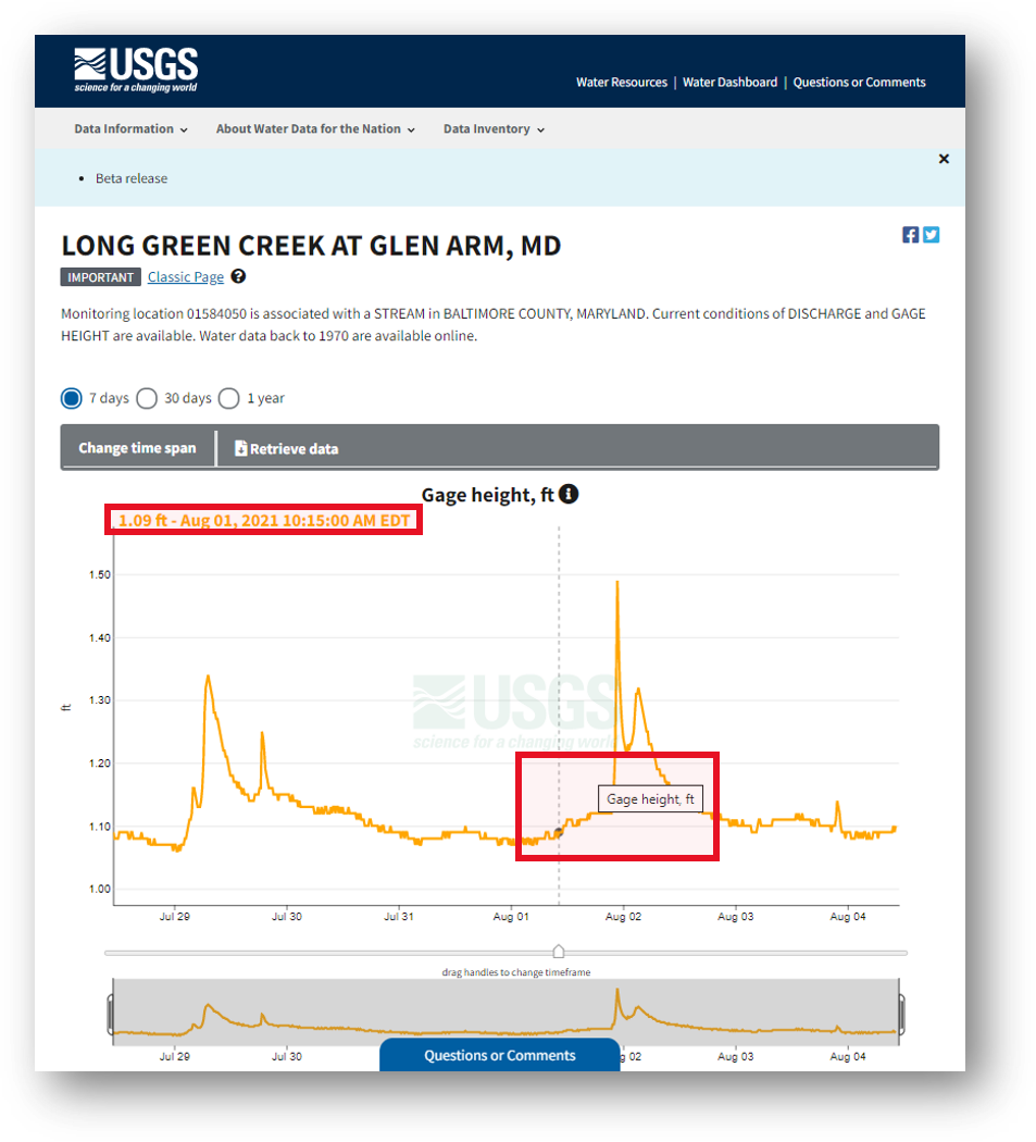 Screenshot that highlights the selected condition on the hydrograph, which is on every monitoring location page, including this one for Long Green Creek at Glen Arm, MD.
