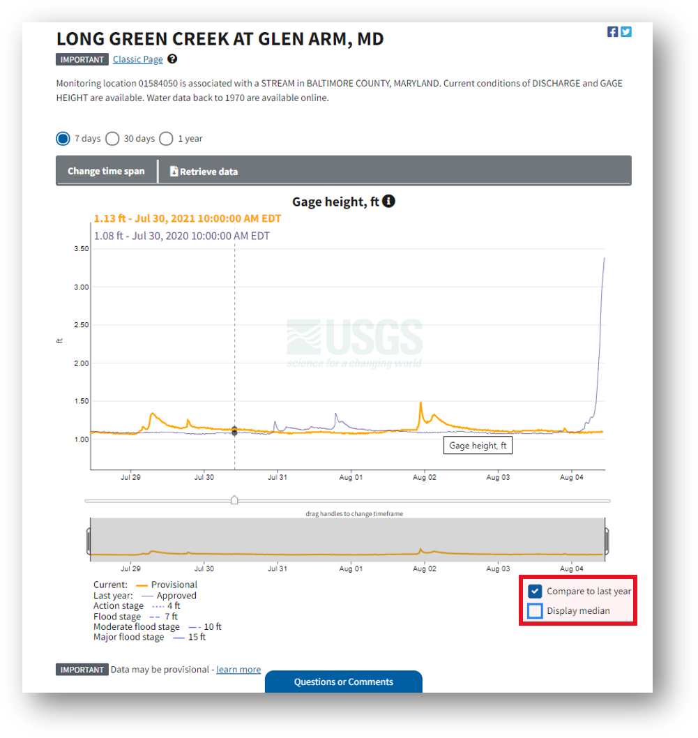 Screenshot that highlights the toggles for 'compare to last year' and 'display median,' located below the hydrograph, which is on every monitoring location page, including this one for Long Green Creek at Glen Arm, MD.