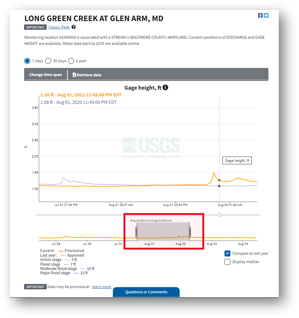 Screenshot that highlights the ability to alter the timeframe, which is located below the hydrograph, which is on every monitoring location page, including this one for Long Green Creek at Glen Arm, MD.