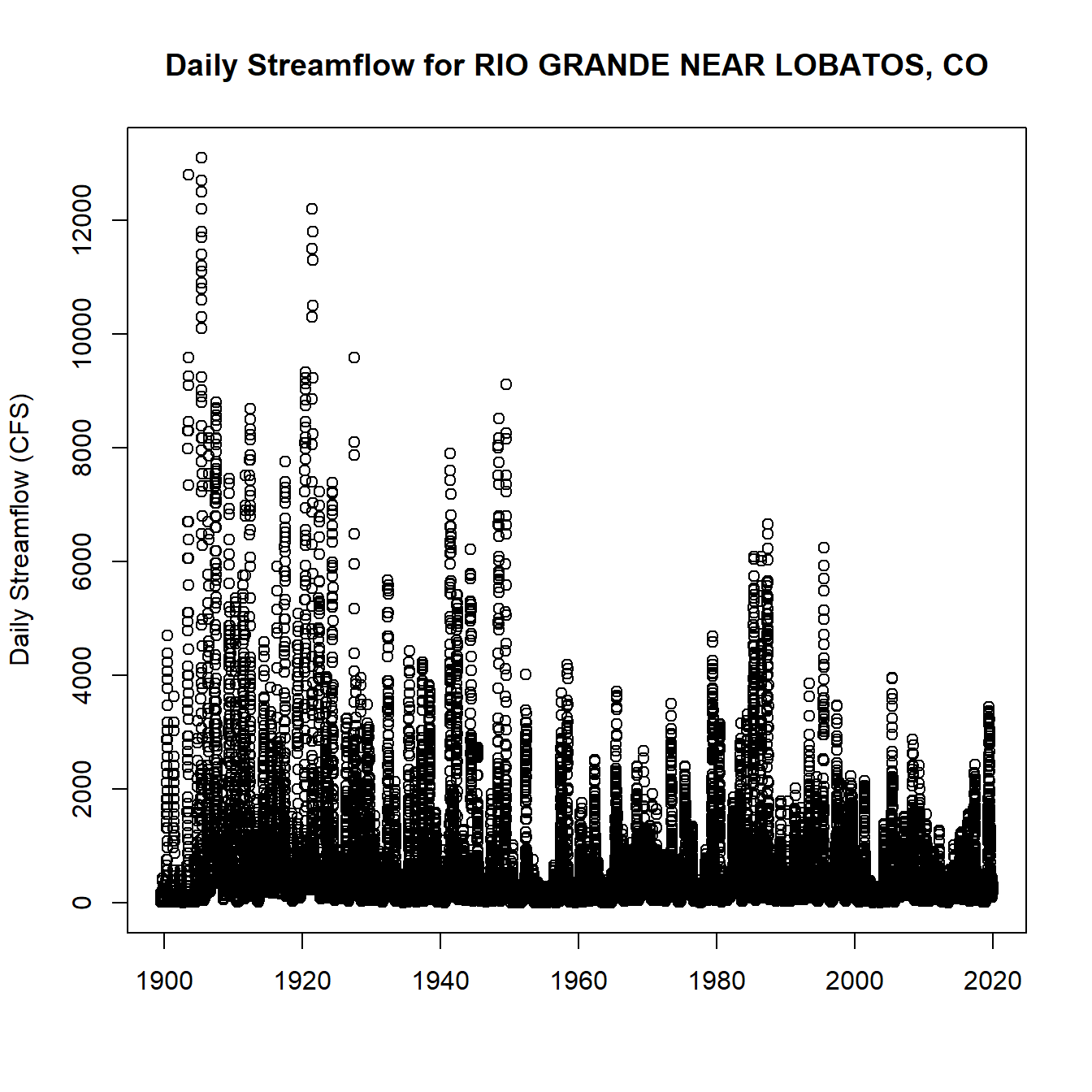 Daily Streamflow Plot
