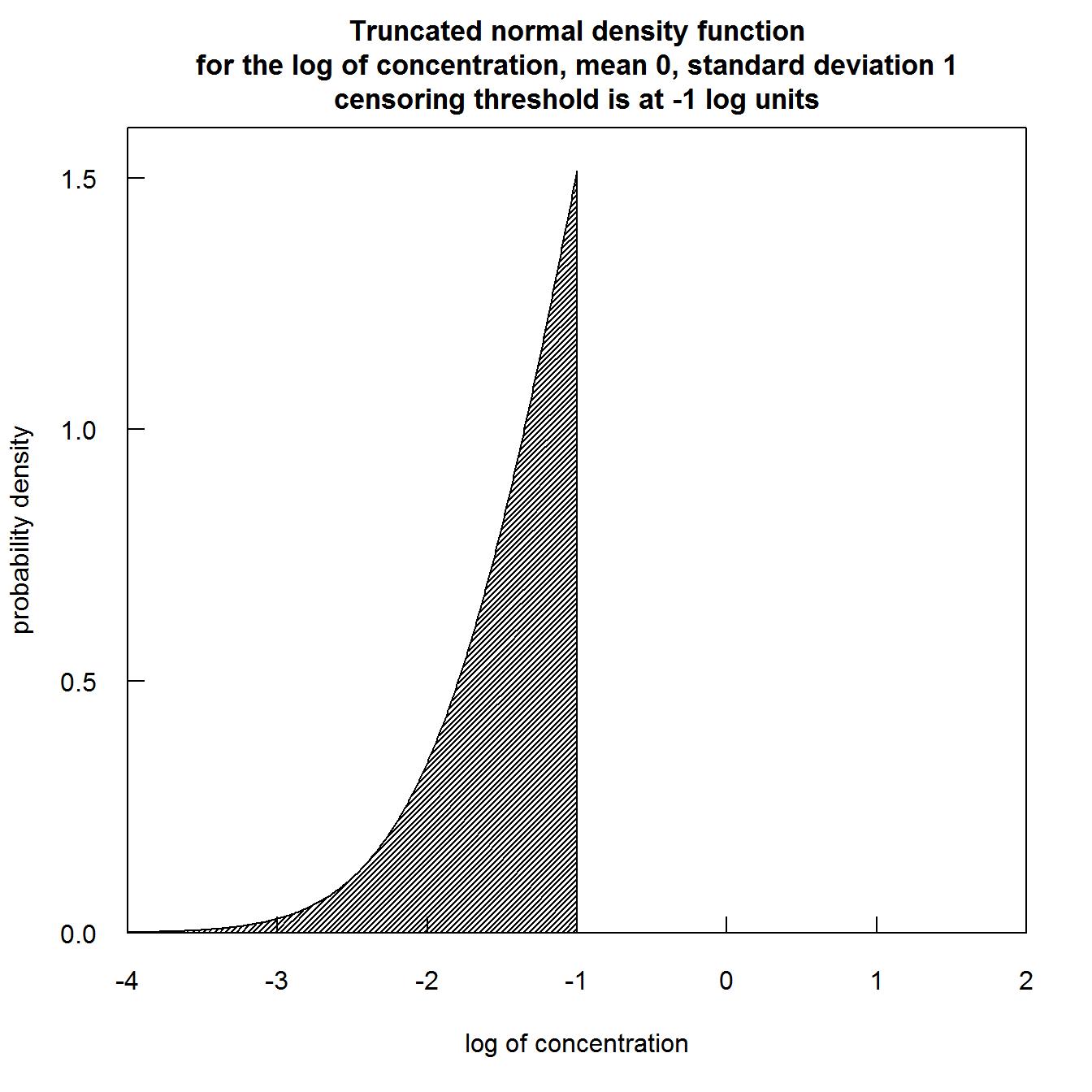 Truncated normal distribution images