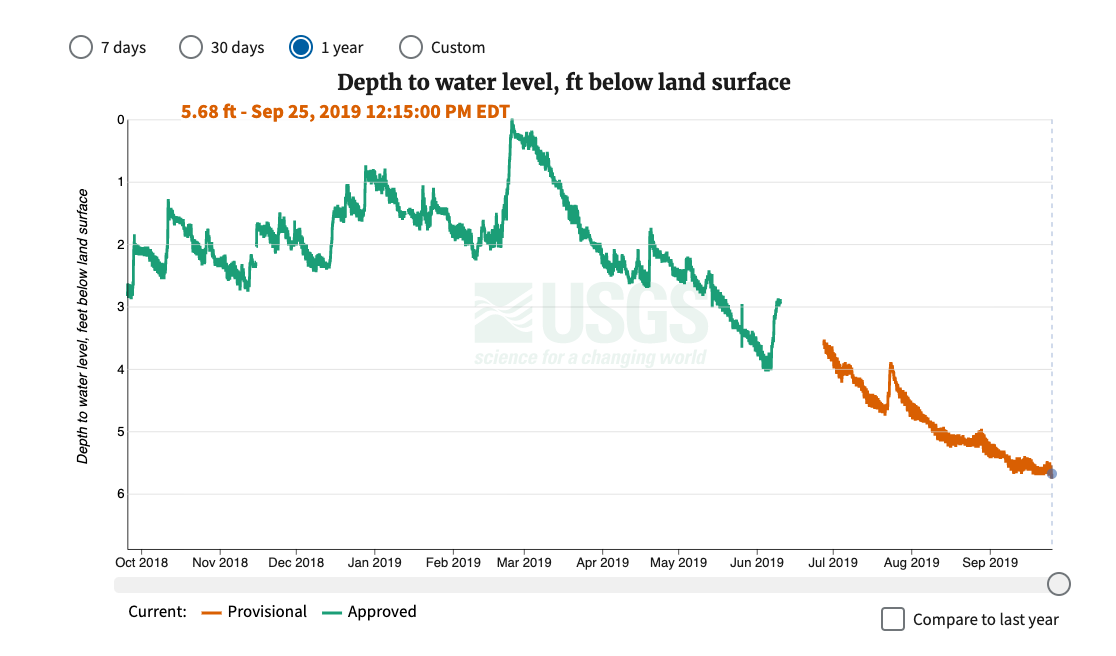 One year of water levels measured as Depth to water level, feet below land surface, at USGS Monitoring Location 370812080261901, 27F 2 SOW 019, with the Y axis flipped.
