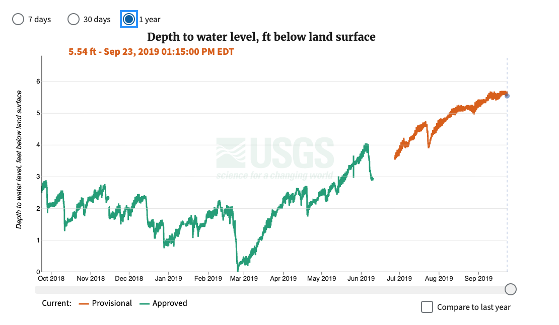 One year of water levels measured as Depth to water level, feet below land surface, at USGS Monitoring Location 370812080261901, 27F 2 SOW 019, without the Y axis flipped.
