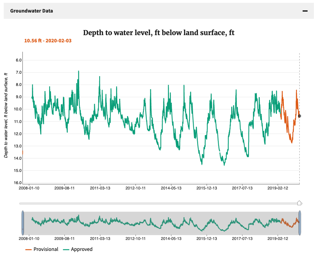 Screenshot of a graph of groundwater data.  There is an orange line representing provisonal data, and a green line representing approved data.