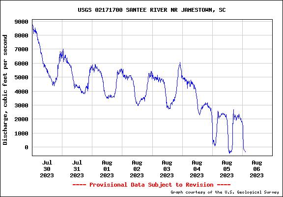 Discharge flow information