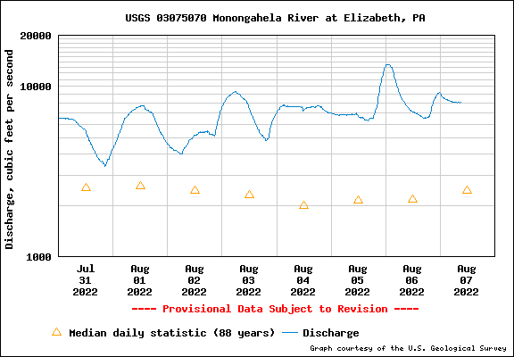 Flow rate graph for the past 7 days