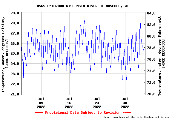 Wisconsin River Water Temperature, Muscoda