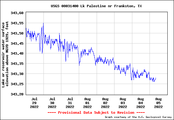 chart of Lake Palestine Water Levels in feet above sea level