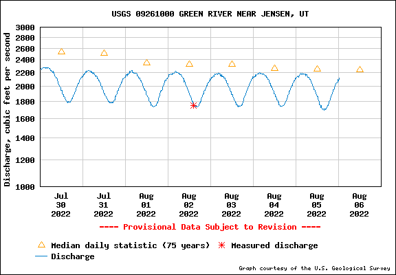USGS Water-data graph for site 06025500