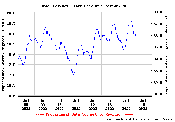 Clark Fork River Water Temp