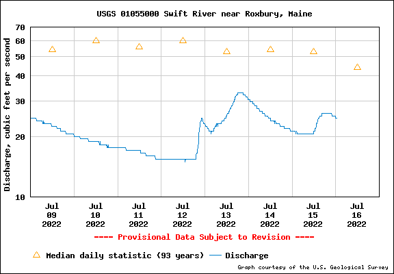 USGS Water-data graph for Swift River