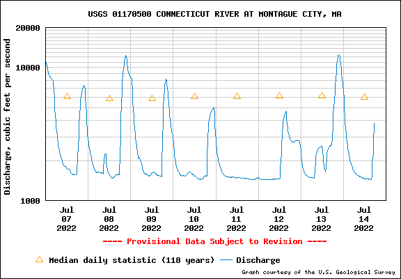 USGS Water-data graph for Connecticut River at Montague City, Massachusetts