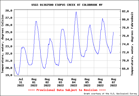 Esopus Creek Temperature at Coldbrook