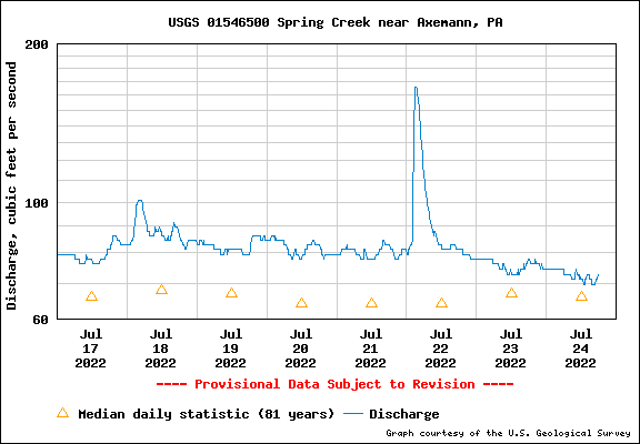 USGS Water-data graph for Spring Creek at Axemann