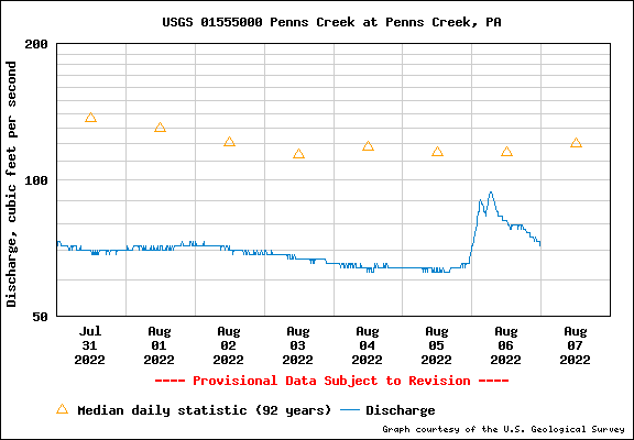 USGS Water-data graph for Penns Creek
