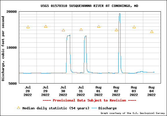 USGS Water-data graph for site 01578310