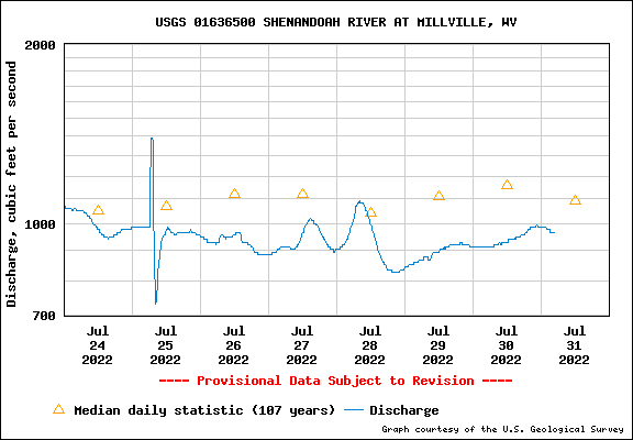 Water Level Graph for USGS Station 01636500