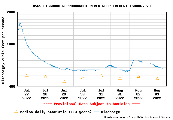 Water level Graph for RAPPAHANNOCK RIVER NEAR FREDERICKSBURG, VA