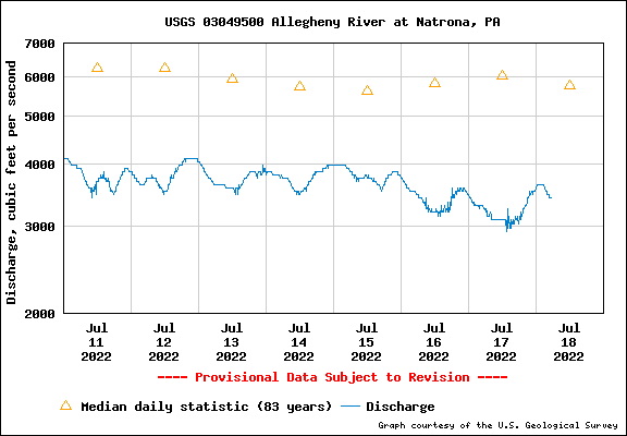 Water level Graph for Allegheny River at Natrona, PA