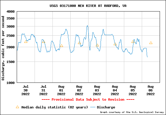 Water Level Graph for USGS Station 03171000