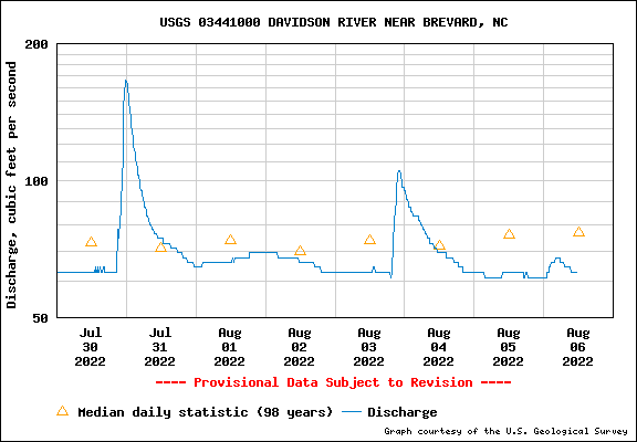 Water level Graph for DAVIDSON RIVER NEAR BREVARD, NC