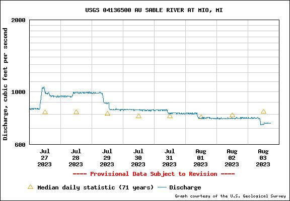 USGS Water-data graph