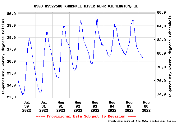 USGS Water-data graph for site 05527500