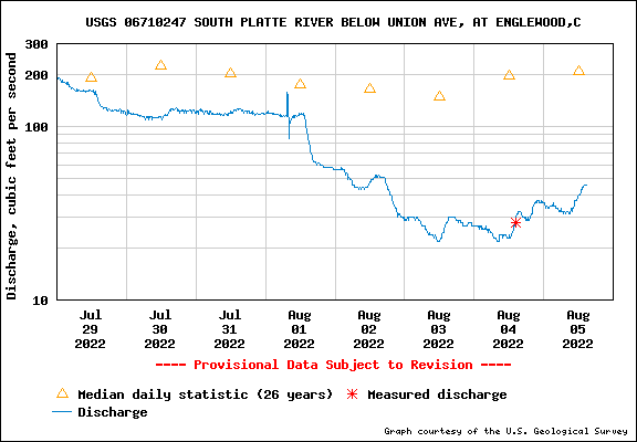 USGS Water-data graph for site 06710247