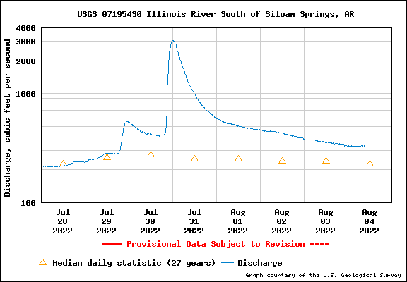 Water level Graph for Illinois River South of Siloam Springs, AR