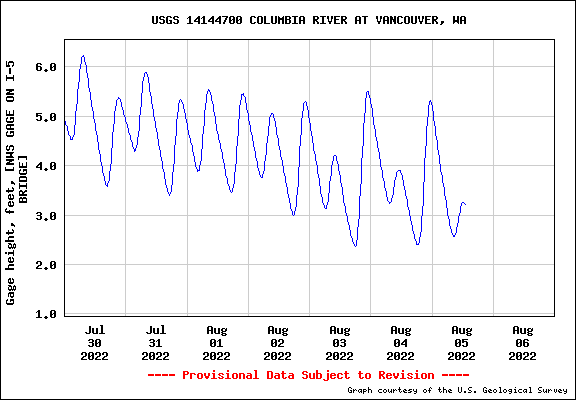 Water level Graph for COLUMBIA RIVER AT VANCOUVER, WA